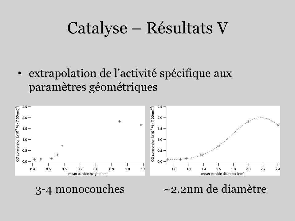 Catalyse – Résultats V extrapolation de l activité spécifique aux paramètres géométriques.