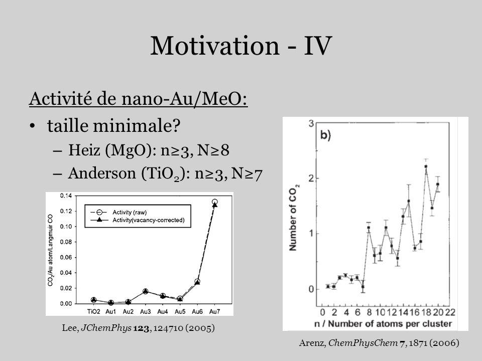 Motivation - IV Activité de nano-Au/MeO: taille minimale