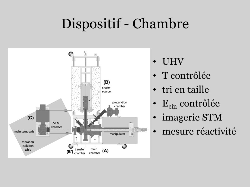 Dispositif - Chambre UHV T contrôlée tri en taille Ecin contrôlée