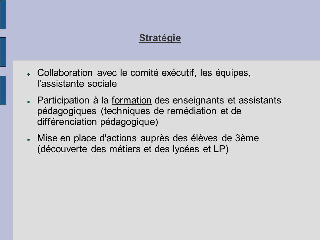 Stratégie Collaboration avec le comité exécutif, les équipes, l assistante sociale.