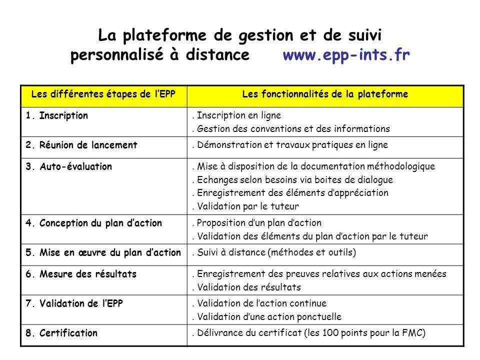 Les différentes étapes de l'EPP