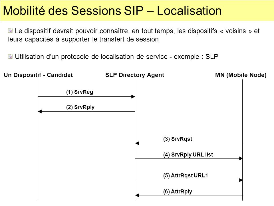 Mobilité des Sessions SIP – Localisation