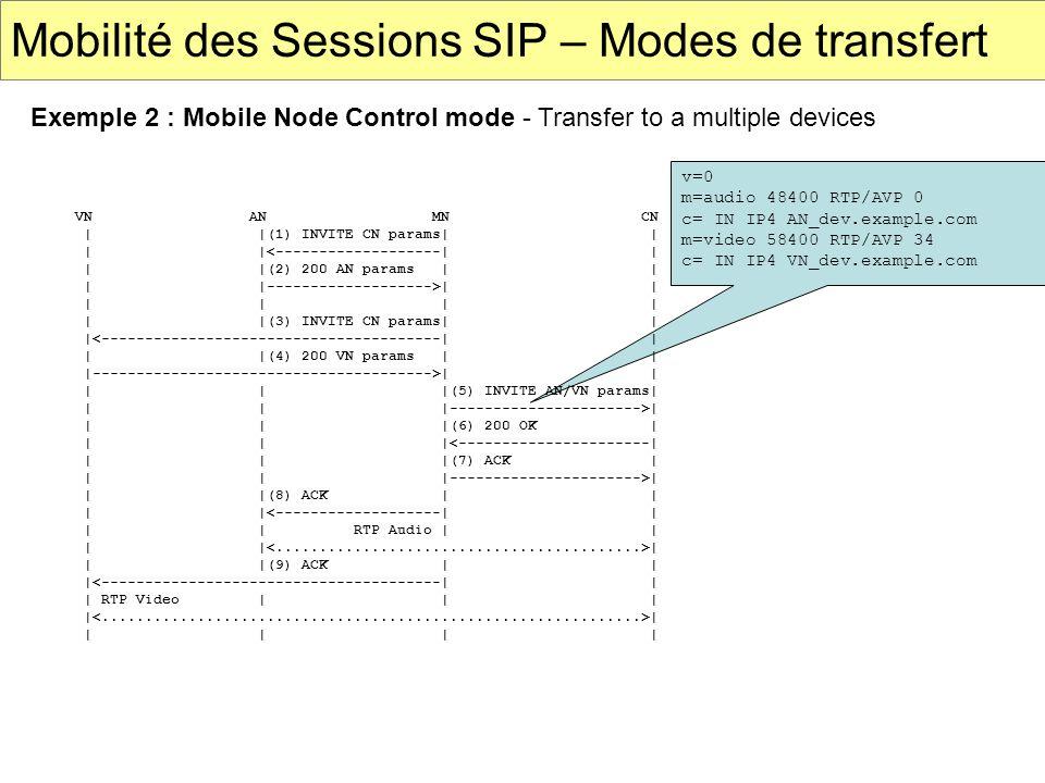 Mobilité des Sessions SIP – Modes de transfert