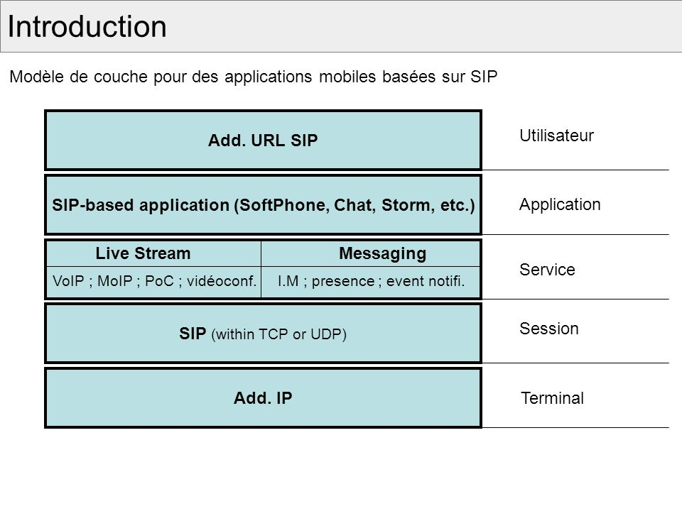 SIP-based application (SoftPhone, Chat, Storm, etc.)