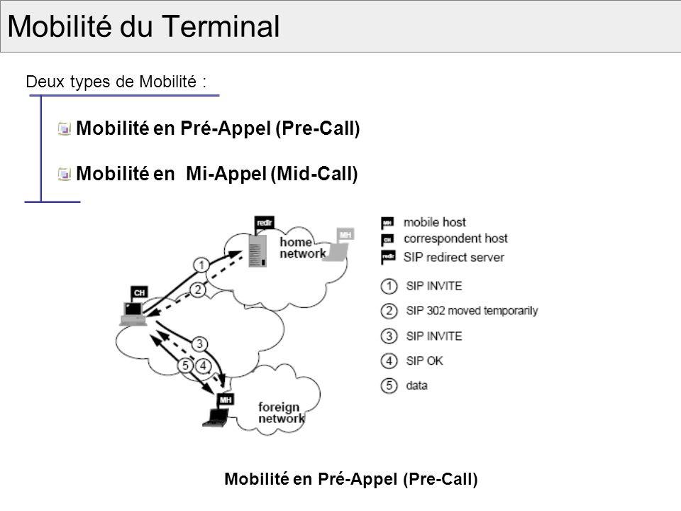 Mobilité du Terminal Mobilité en Pré-Appel (Pre-Call)