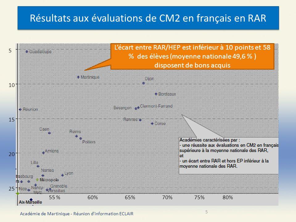 Résultats aux évaluations de CM2 en français en RAR