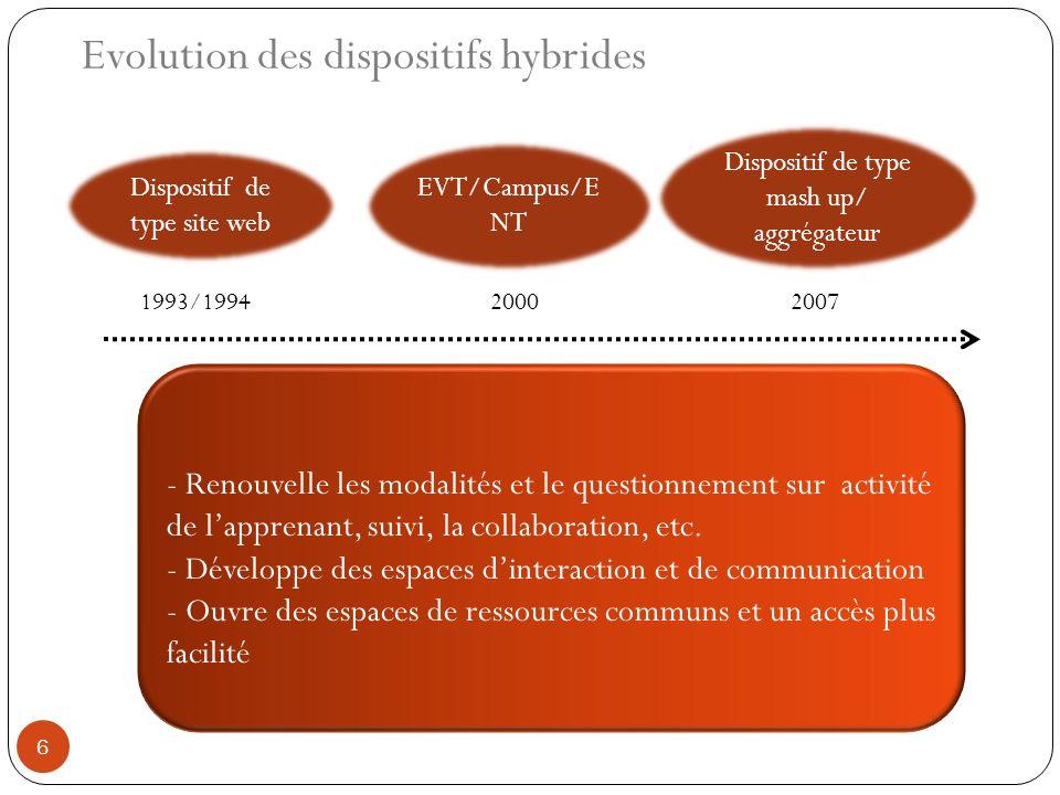 Evolution des dispositifs hybrides
