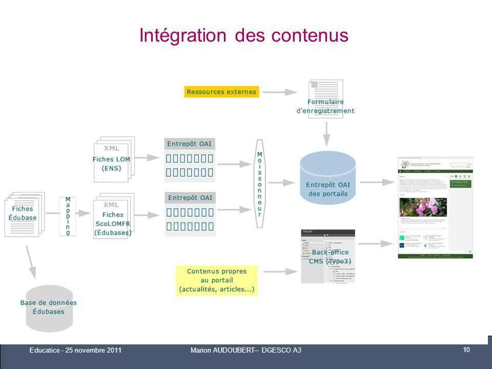 Intégration des contenus