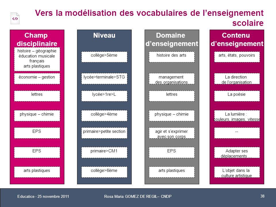 Vers la modélisation des vocabulaires de l'enseignement scolaire