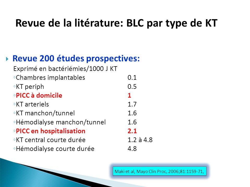 Revue de la litérature: BLC par type de KT