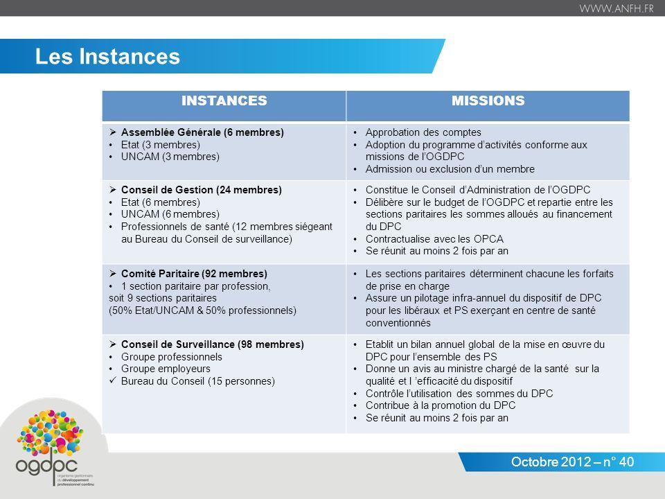 Les Instances INSTANCES MISSIONS Assemblée Générale (6 membres)