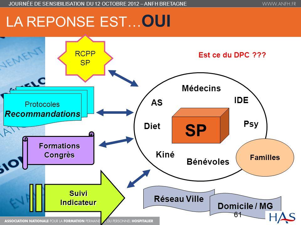 SP LA REPONSE EST…OUI Médecins IDE AS Recommandations Psy Diet Kiné