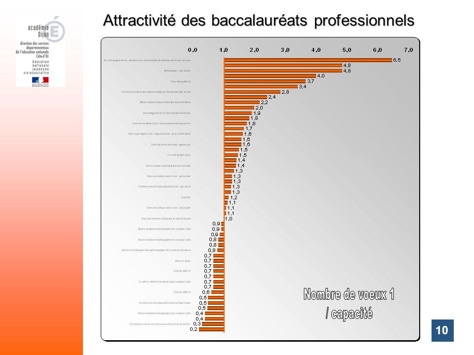 Attractivité des baccalauréats professionnels