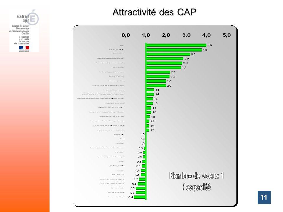 Attractivité des CAP Nombre de voeux 1 / capacité 11