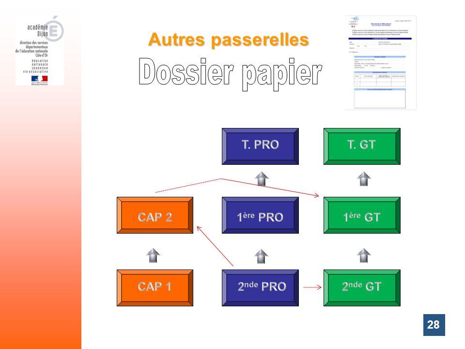 Dossier papier Autres passerelles T. PRO T. GT CAP 2 1ère PRO 1ère GT