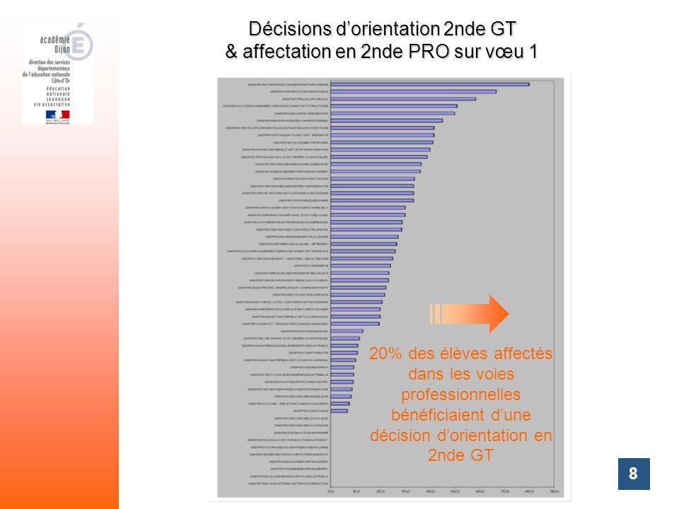Décisions d'orientation 2nde GT & affectation en 2nde PRO sur vœu 1
