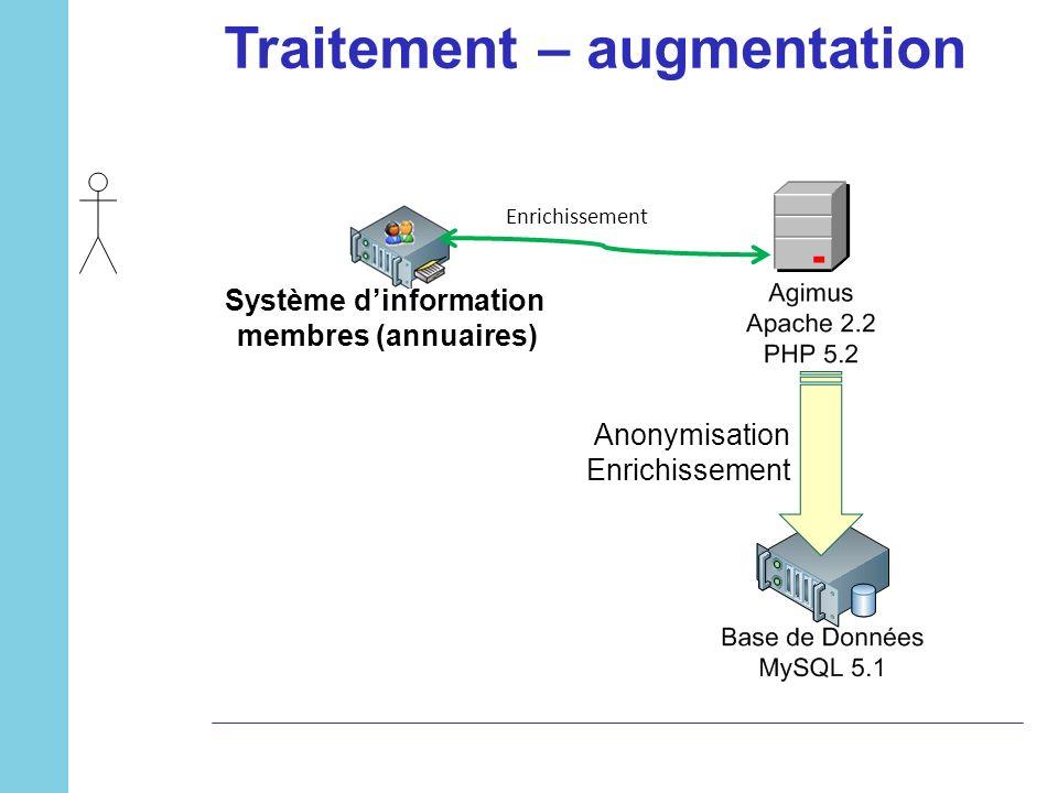 Traitement – augmentation Système d'information