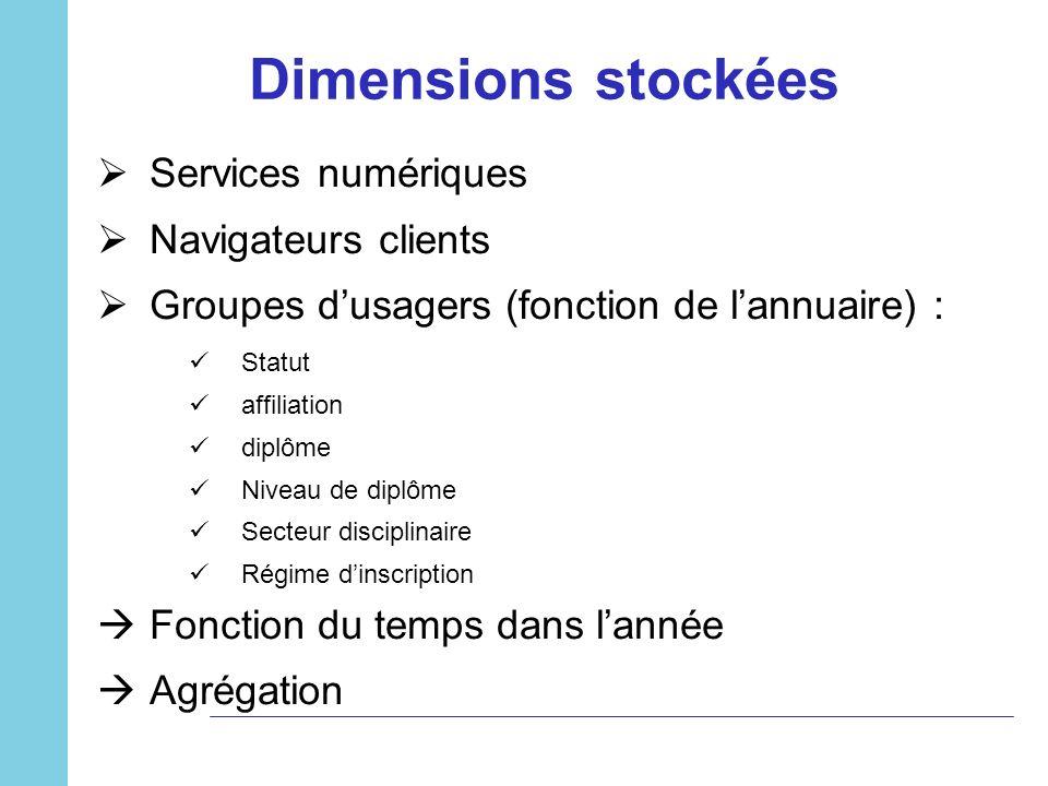 Dimensions stockées Services numériques Navigateurs clients
