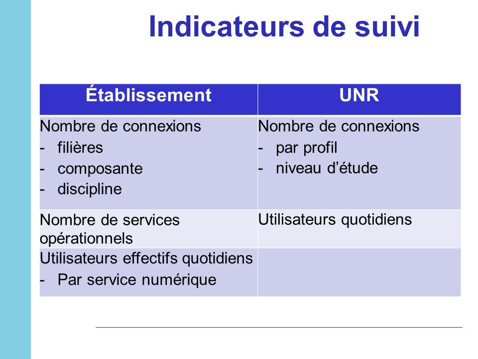 Indicateurs de suivi Établissement UNR Nombre de connexions filières