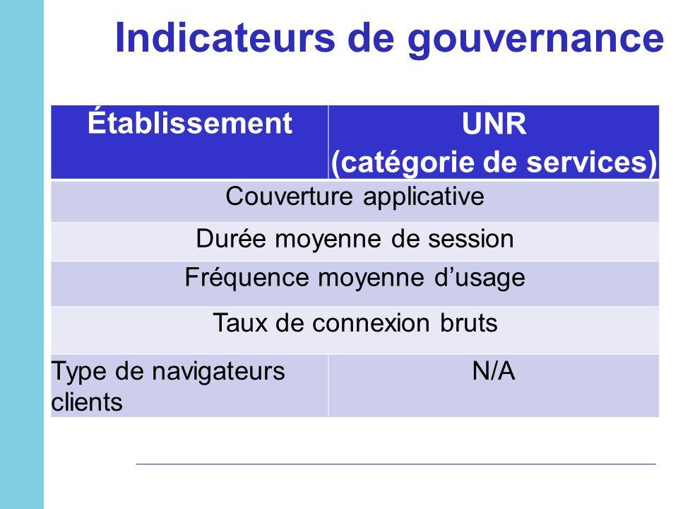 Indicateurs de gouvernance