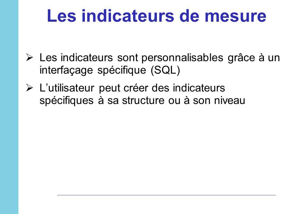 Les indicateurs de mesure