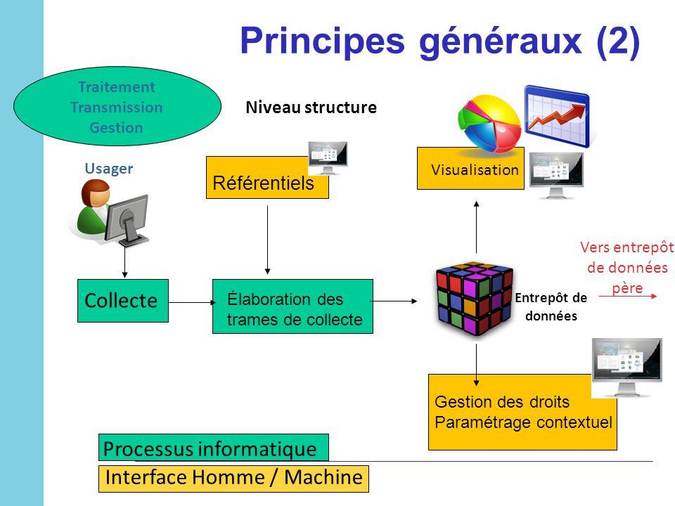 Principes généraux (2) Collecte Processus informatique