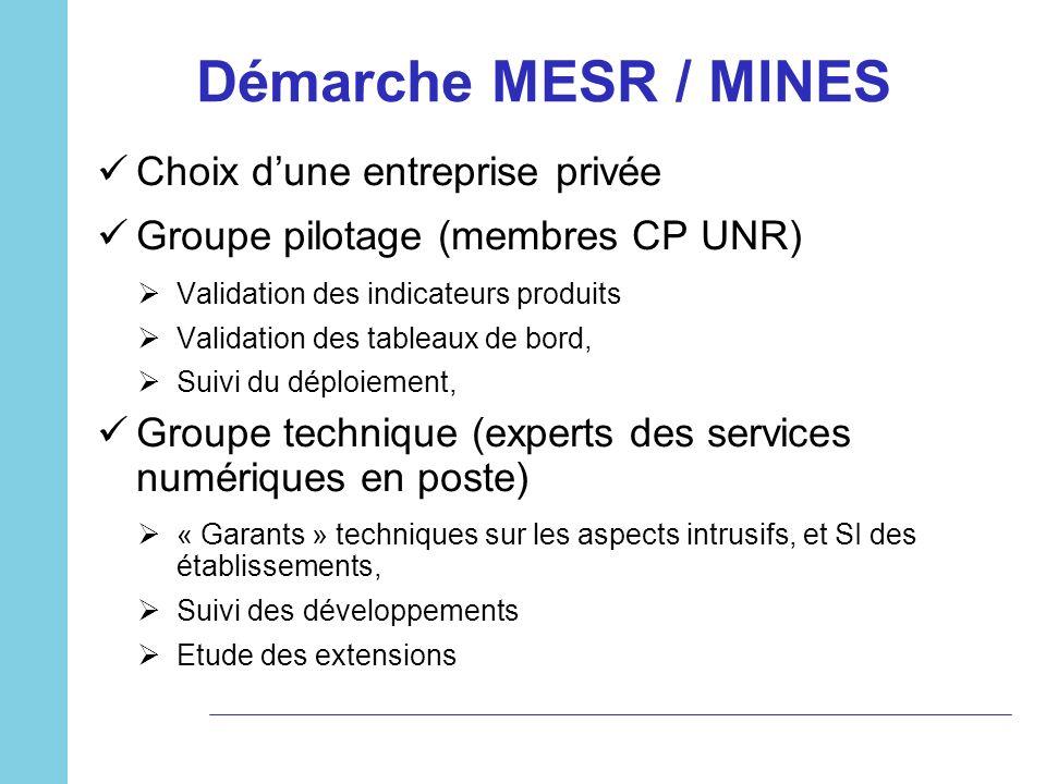 Démarche MESR / MINES Choix d'une entreprise privée