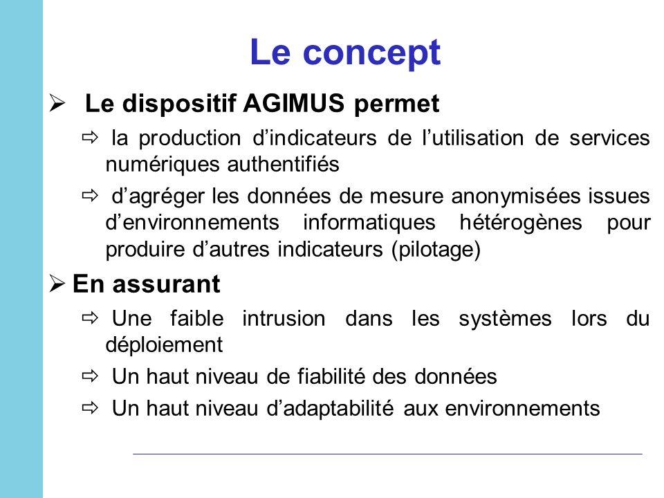 Le concept Le dispositif AGIMUS permet En assurant