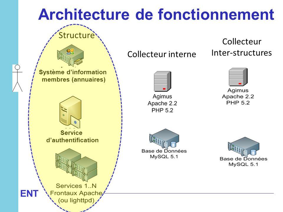 Architecture de fonctionnement Système d'information
