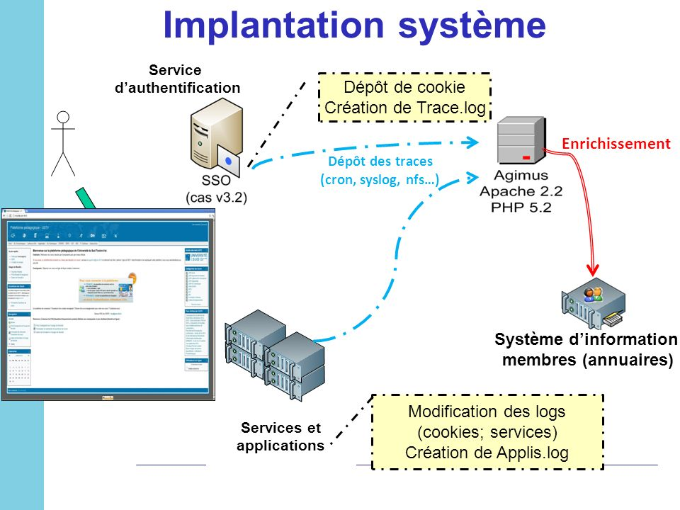 Dépôt des traces (cron, syslog, nfs…) Système d'information