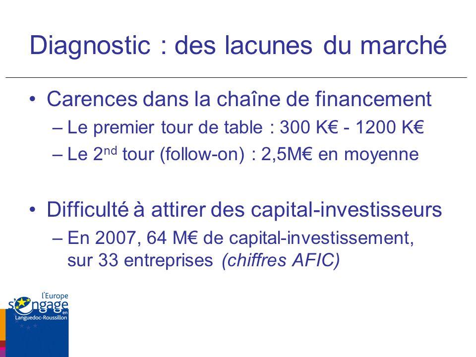 Diagnostic : des lacunes du marché