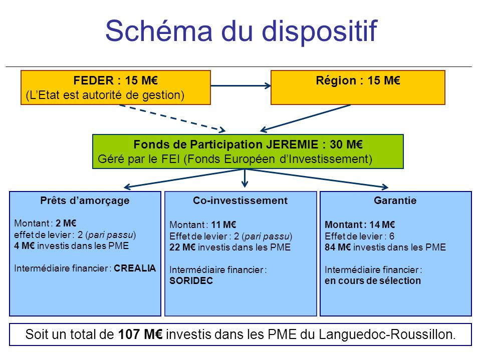 Fonds de Participation JEREMIE : 30 M€