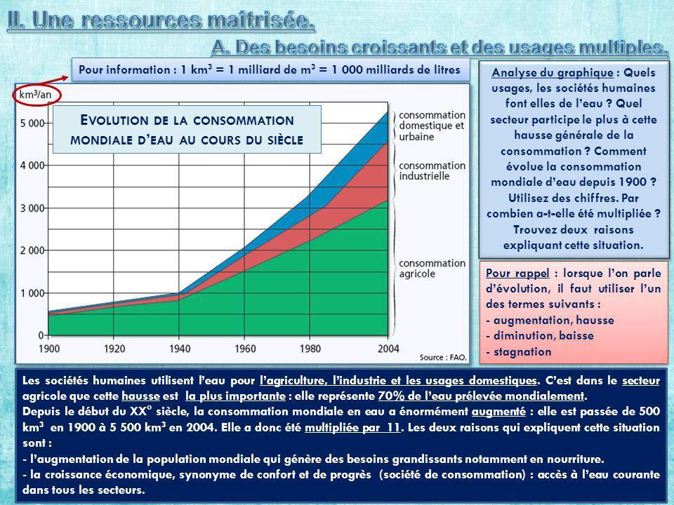 Evolution de la consommation mondiale d'eau au cours du siècle