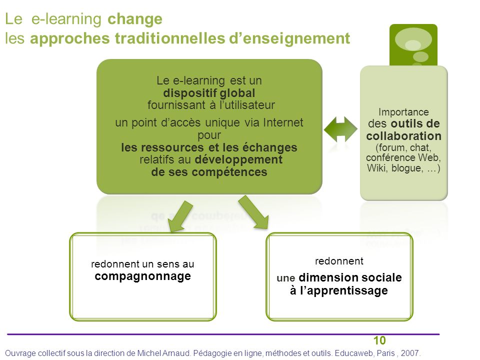 une dimension sociale à l'apprentissage