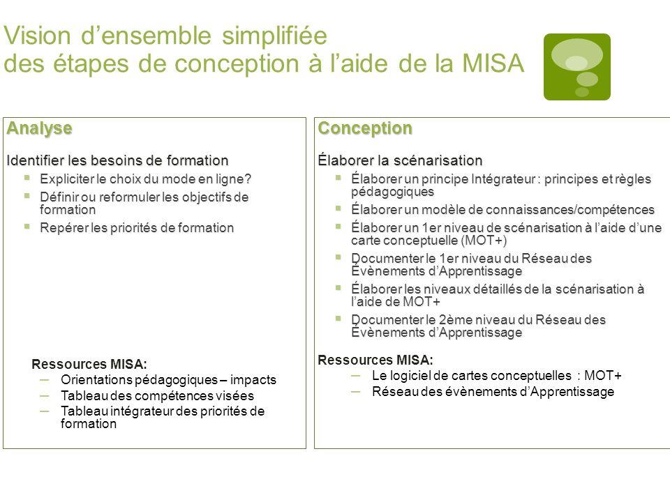 Vision d'ensemble simplifiée des étapes de conception à l'aide de la MISA
