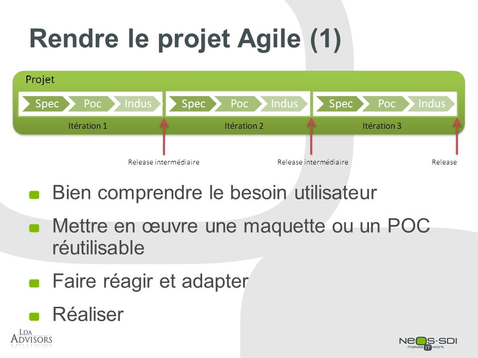 Rendre le projet Agile (1)
