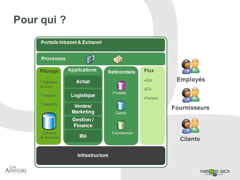 Pour qui Employés Fournisseurs Clients Gestion / Finance RH