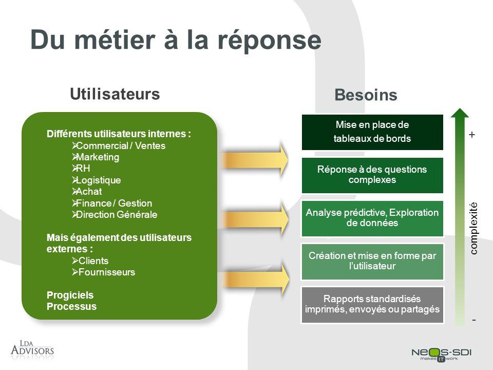 Du métier à la réponse Utilisateurs Besoins + - complexité