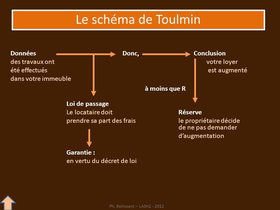 Le schéma de Toulmin Données Donc, Conclusion