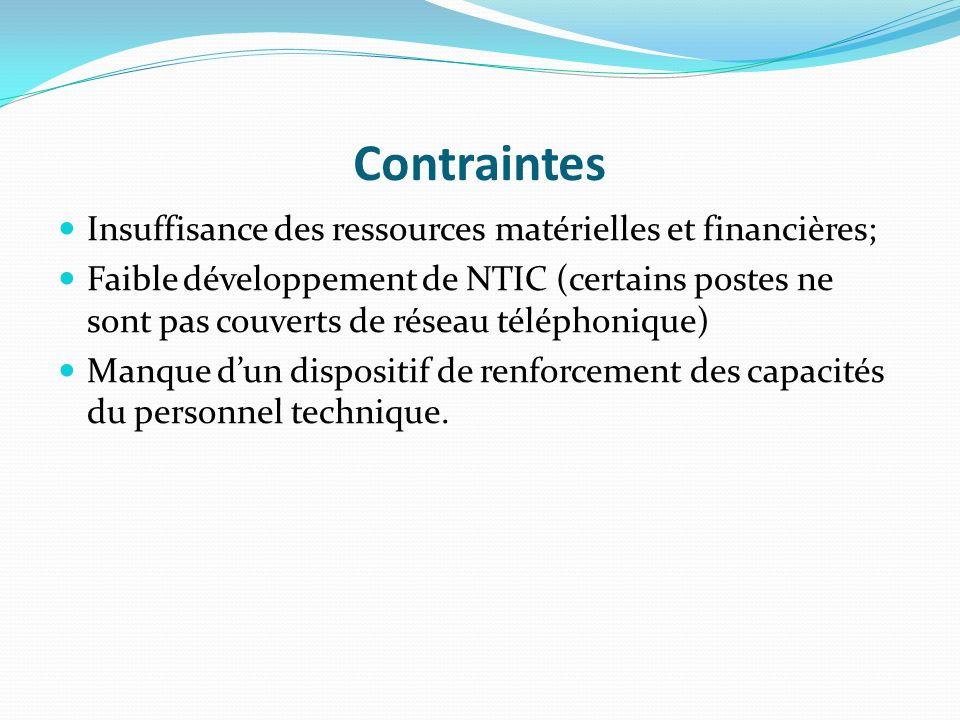 Contraintes Insuffisance des ressources matérielles et financières;
