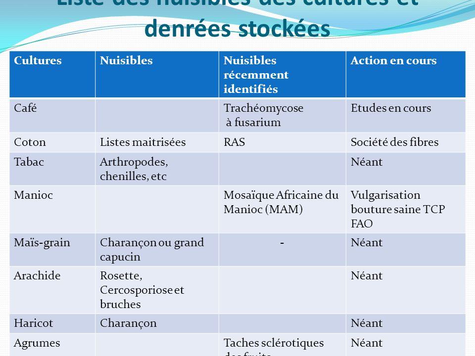 Liste des nuisibles des cultures et denrées stockées