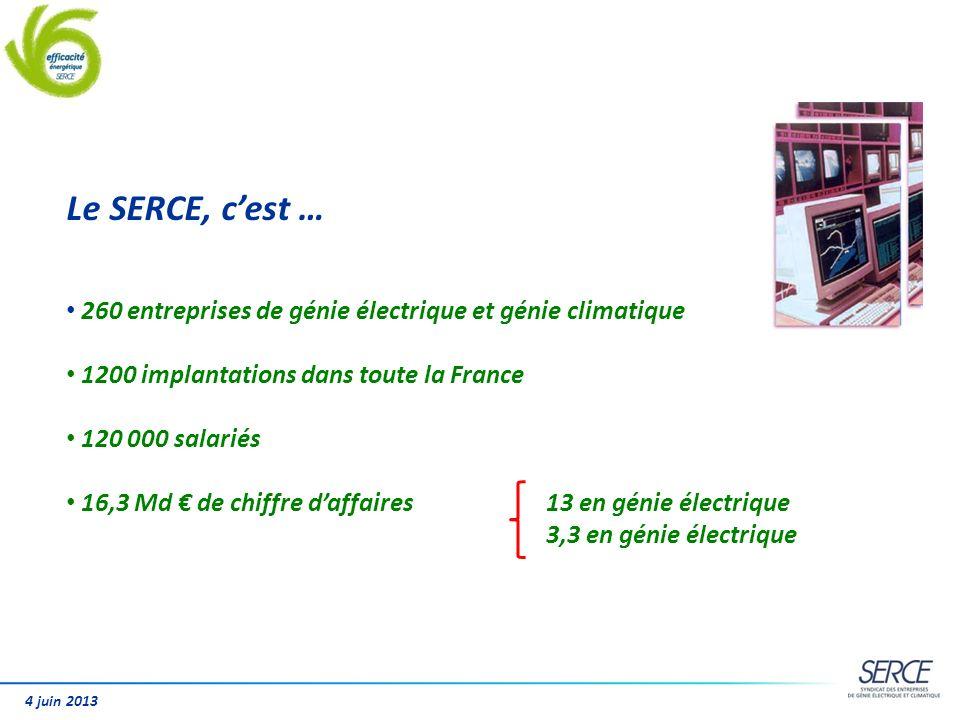Le SERCE, c'est … 260 entreprises de génie électrique et génie climatique. 1200 implantations dans toute la France.