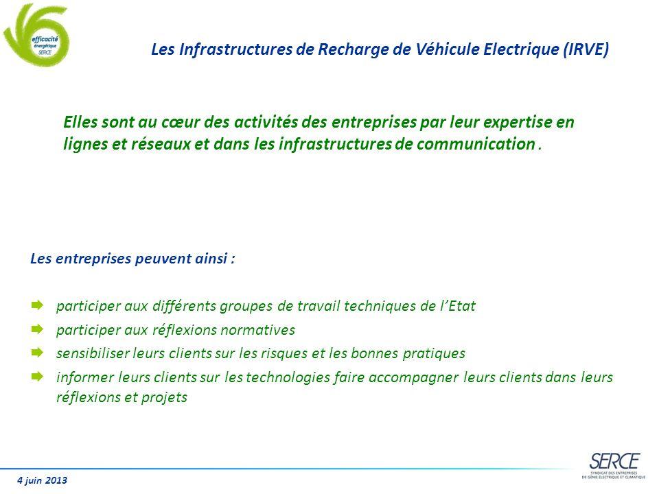 Les Infrastructures de Recharge de Véhicule Electrique (IRVE)
