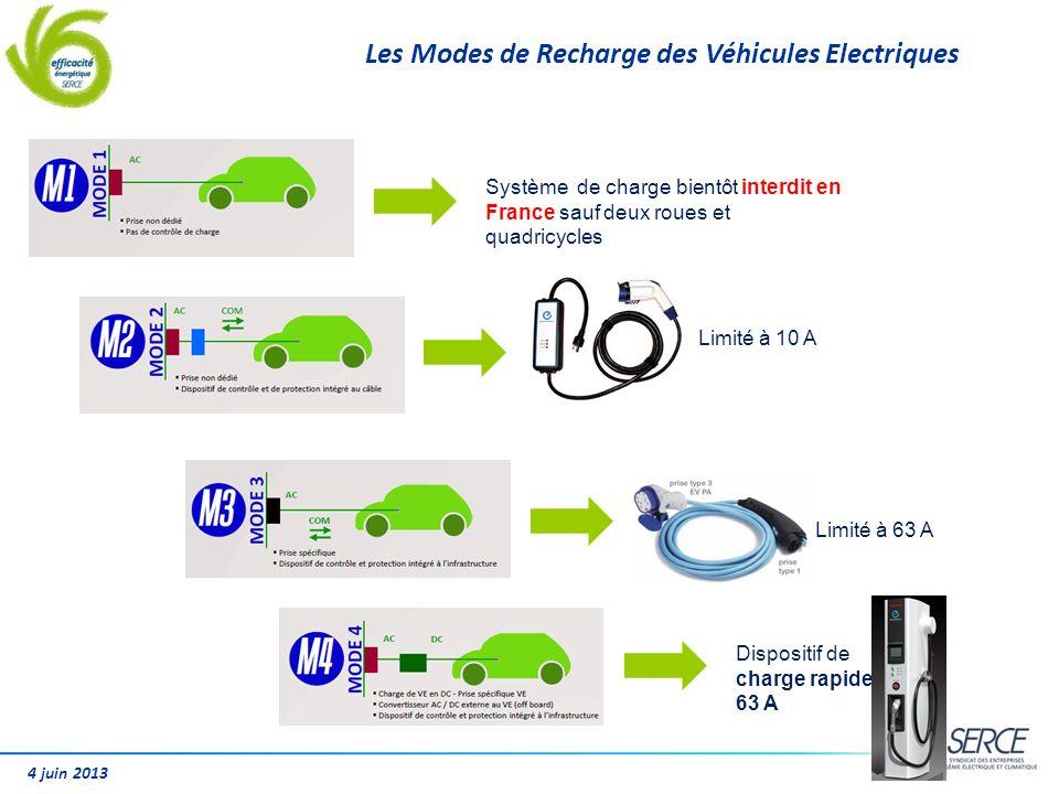 Les Modes de Recharge des Véhicules Electriques