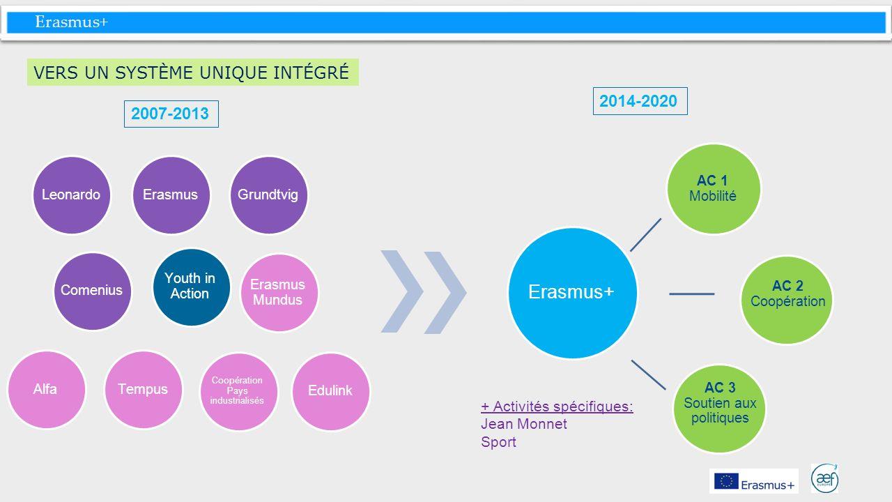Erasmus+ VERS UN SYSTÈME UNIQUE INTÉGRÉ 2014-2020 2007-2013