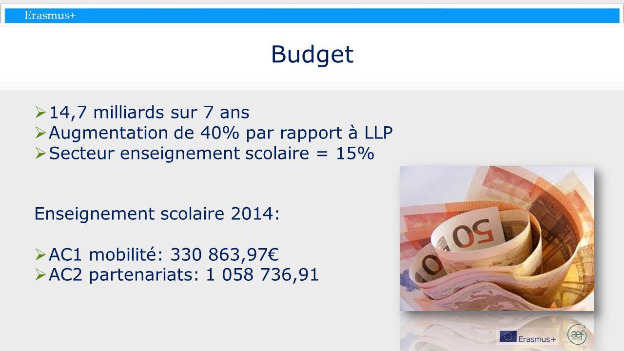 Budget 14,7 milliards sur 7 ans Augmentation de 40% par rapport à LLP