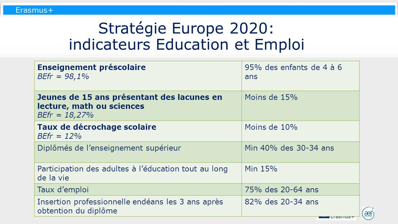 Stratégie Europe 2020: indicateurs Education et Emploi