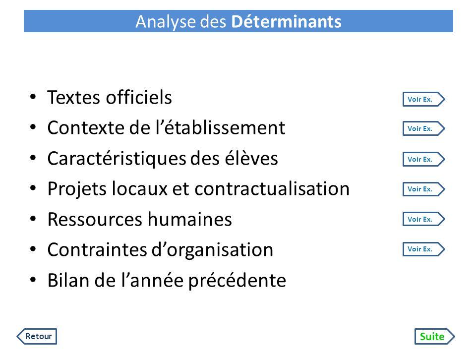 Analyse des Déterminants