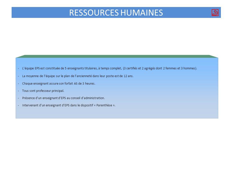 RESSOURCES HUMAINES L'équipe EPS est constituée de 5 enseignants titulaires, à temps complet, (3 certifiés et 2 agrégés dont 2 femmes et 3 hommes).