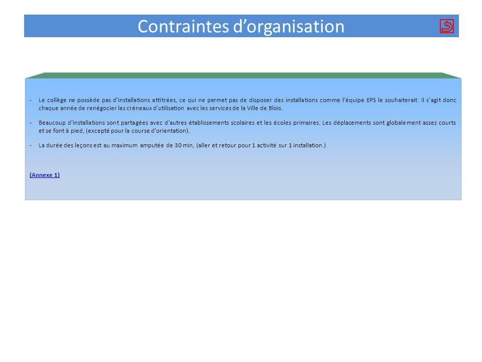 Contraintes d'organisation